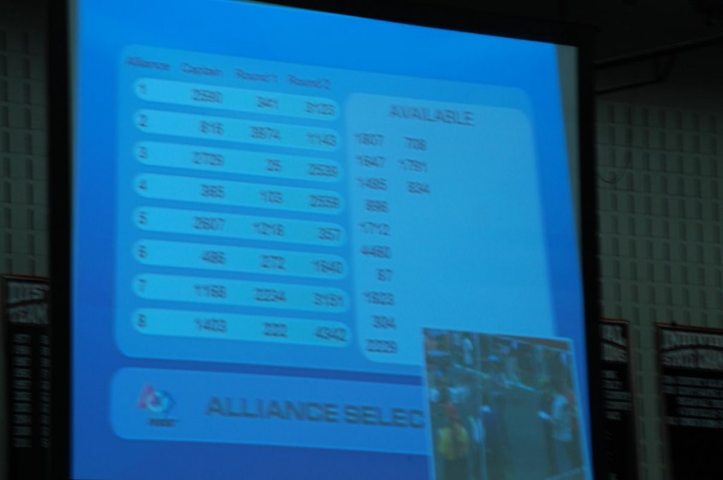 We're allied with teams 222 and 4342 here.